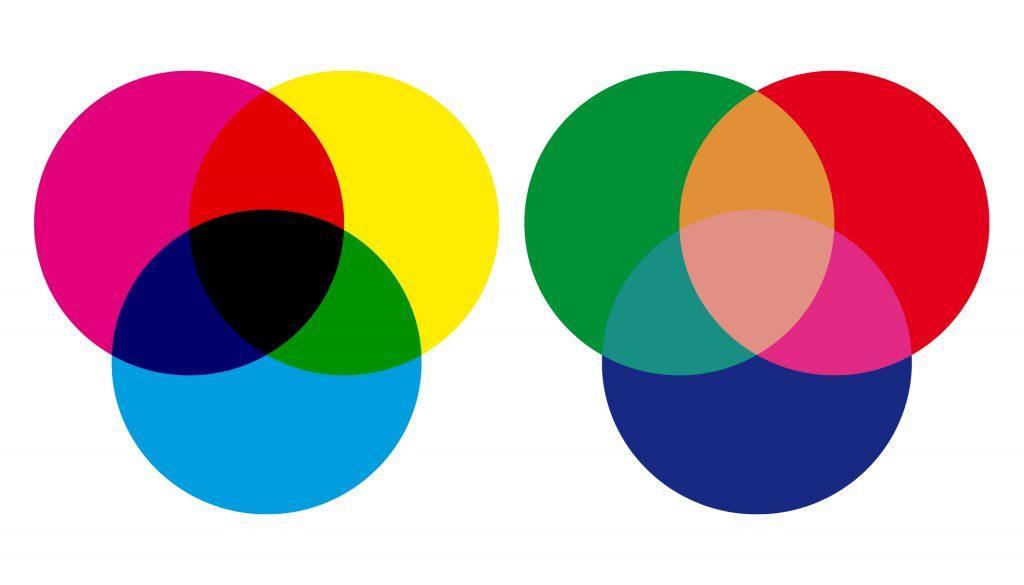 Venn diagram showing how CMYK and RGB colours mix