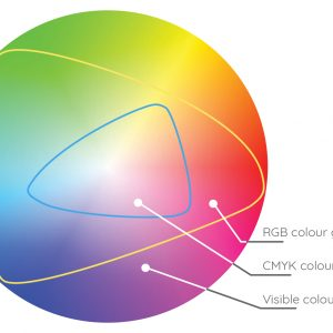 Colour gamut chart for RGB and CMYK colours