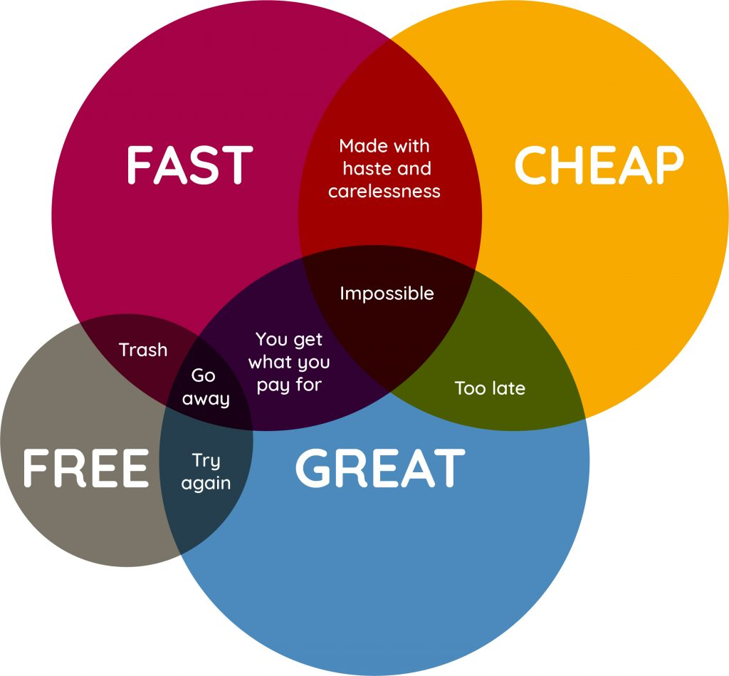 Venn diagram showing that you get what you pay for